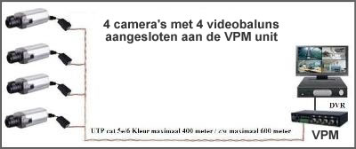 Bewakingscamera via UTP schema