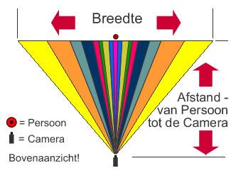 Zie de beeld openingshoek van de lens